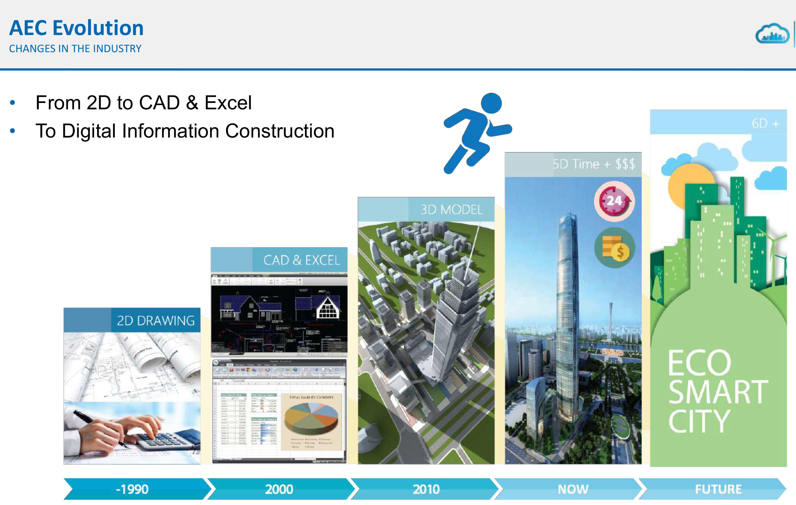 Viện Kiến trúc Quốc gia làm việc với các chuyên gia BIM từ HongKong